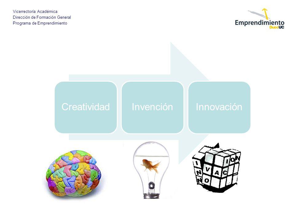 Vicerrectoría Académica Dirección de Formación General Programa de Emprendimiento CreatividadInvenciónInnovación