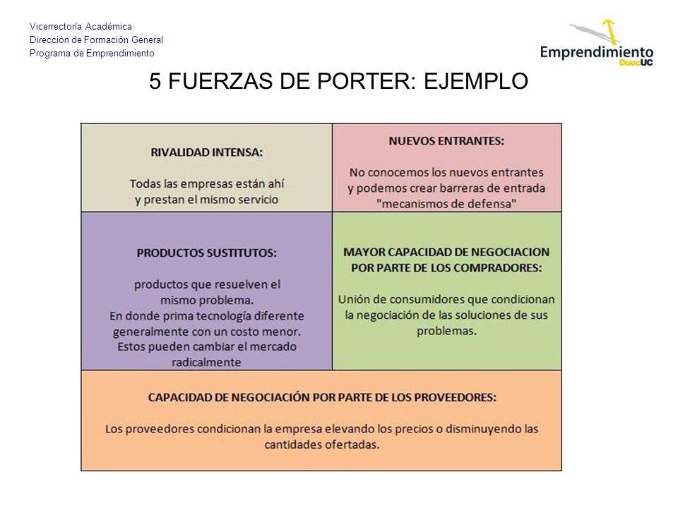 Vicerrectoría Académica Dirección de Formación General Programa de Emprendimiento 5 FUERZAS DE PORTER: EJEMPLO