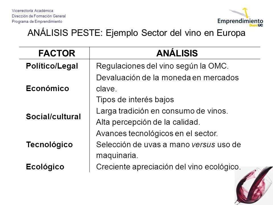 Vicerrectoría Académica Dirección de Formación General Programa de Emprendimiento ANÁLISIS PESTE: Ejemplo Sector del vino en Europa FACTORANÁLISIS Pol
