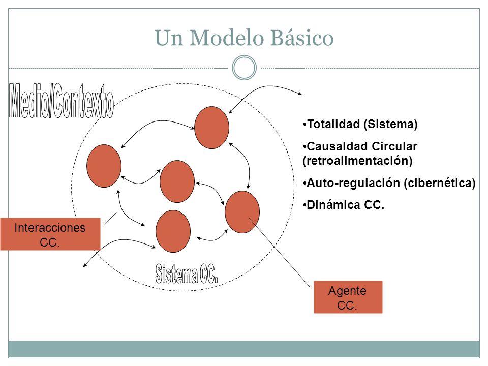 Un Modelo Básico Totalidad (Sistema) Causaldad Circular (retroalimentación) Auto-regulación (cibernética) Dinámica CC.