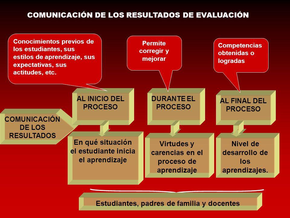 COMUNICACIÓN DE LOS RESULTADOS AL INICIO DEL PROCESO DURANTE EL PROCESO AL FINAL DEL PROCESO En qué situación el estudiante inicia el aprendizaje Virt