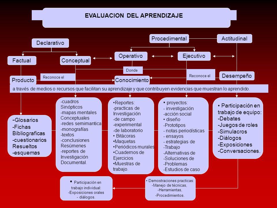 Declarativo EVALUACION DEL APRENDIZAJE Conocimiento Producto ActitudinalProcedimental Ejecutivo Operativo ConceptualFactual Participación en trabajo i