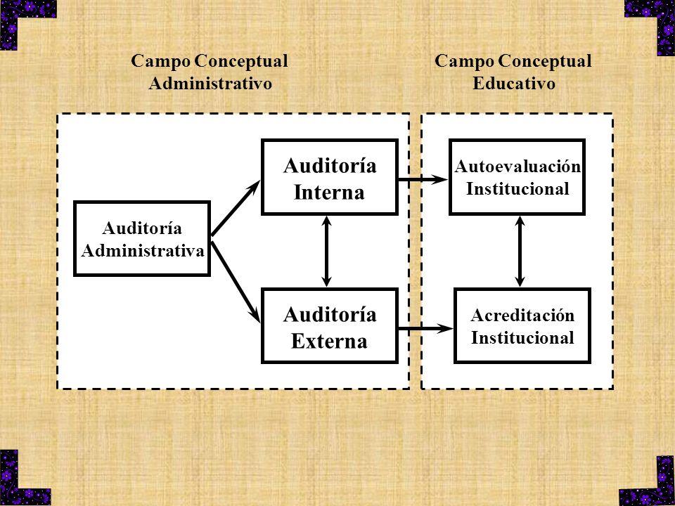 Auditoría Administrativa Auditoría Externa Auditoría Interna Acreditación Institucional Autoevaluación Institucional Campo Conceptual Administrativo C