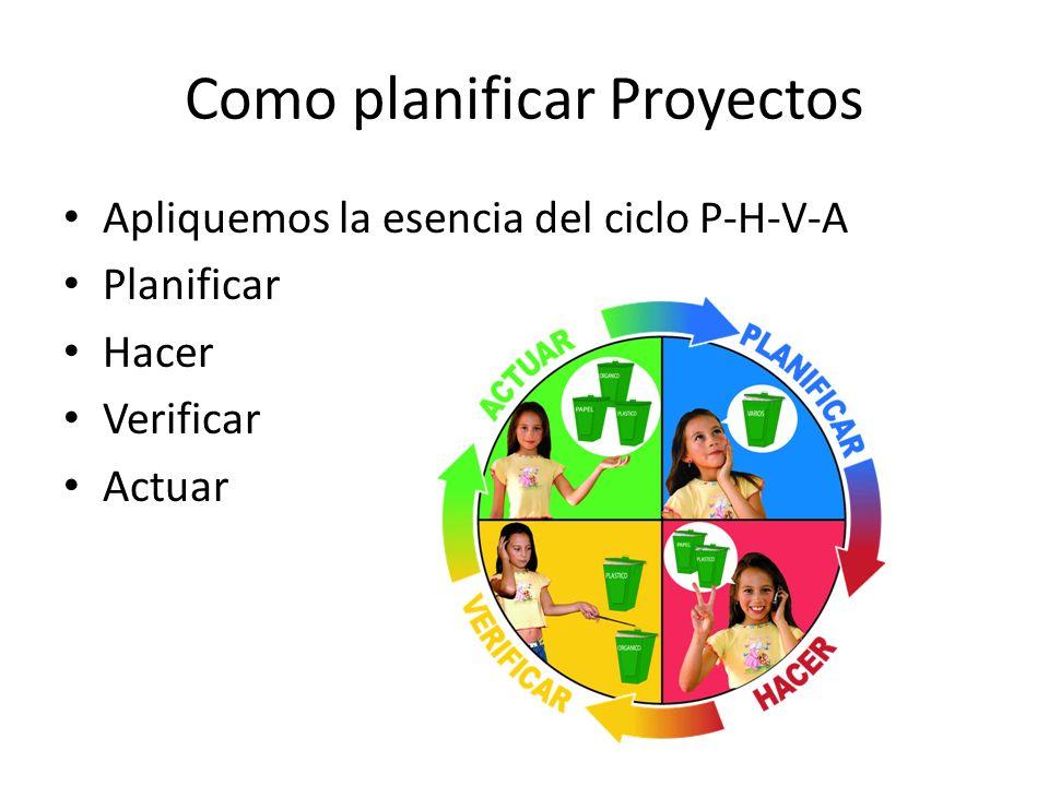 Como planificar Proyectos Apliquemos la esencia del ciclo P-H-V-A Planificar Hacer Verificar Actuar
