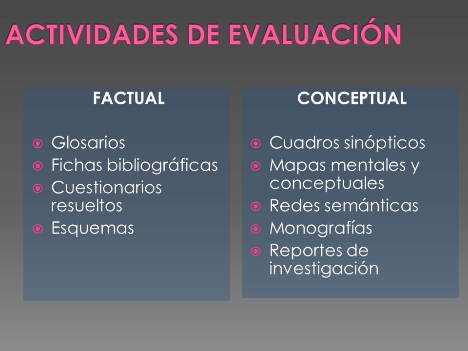 FACTUAL Glosarios Fichas bibliográficas Cuestionarios resueltos Esquemas CONCEPTUAL Cuadros sinópticos Mapas mentales y conceptuales Redes semánticas