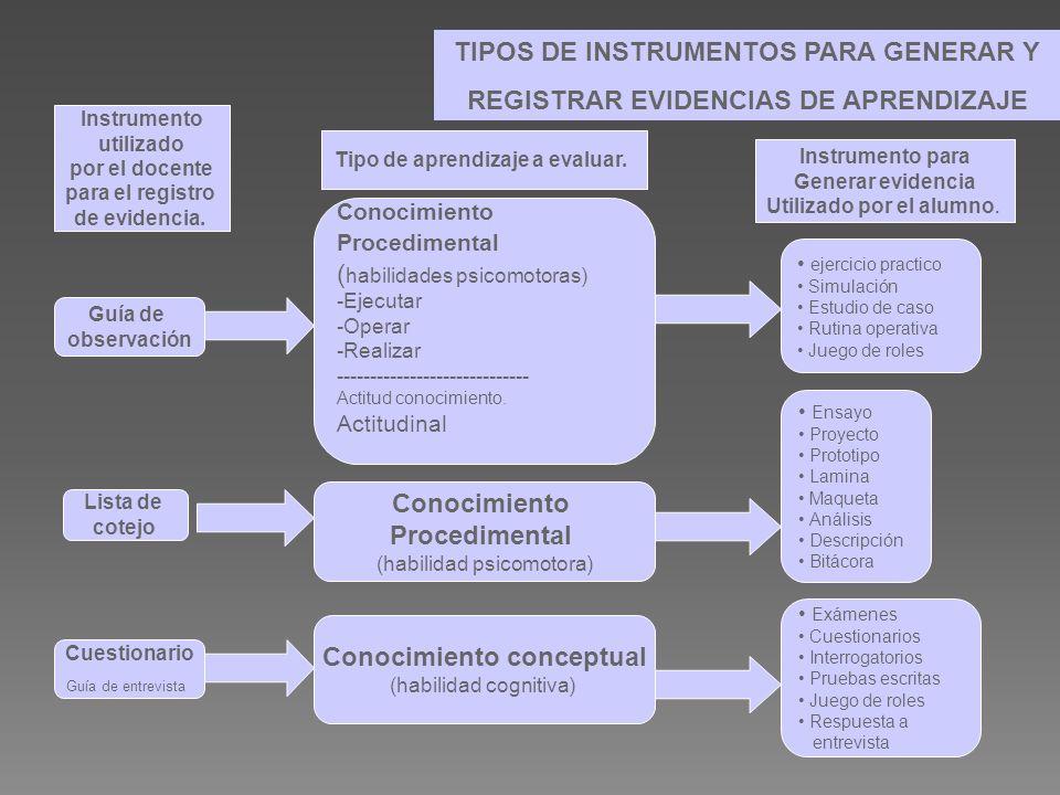 TIPOS DE INSTRUMENTOS PARA GENERAR Y REGISTRAR EVIDENCIAS DE APRENDIZAJE Instrumento utilizado por el docente para el registro de evidencia. Tipo de a