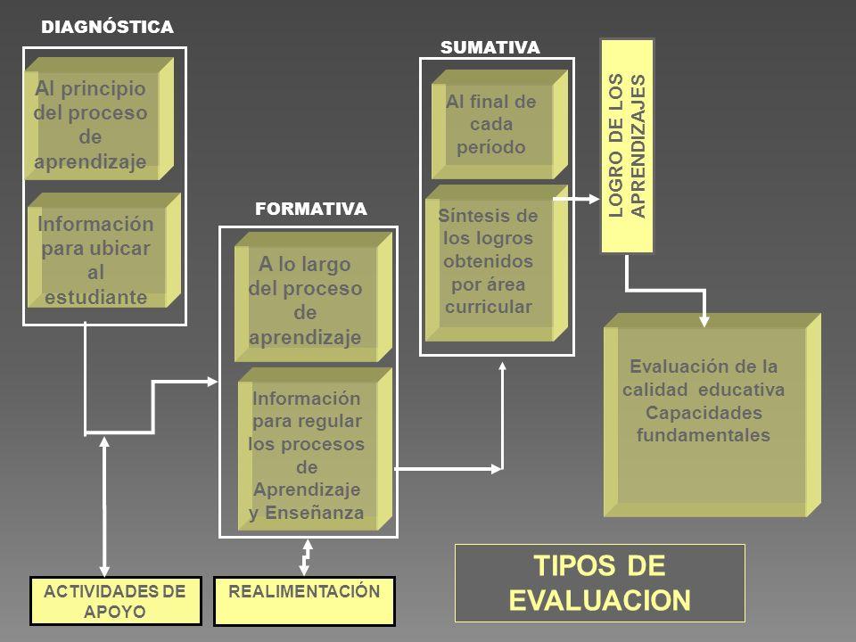 DIAGNÓSTICA FORMATIVA SUMATIVA Al principio del proceso de aprendizaje A lo largo del proceso de aprendizaje Al final de cada período Información para