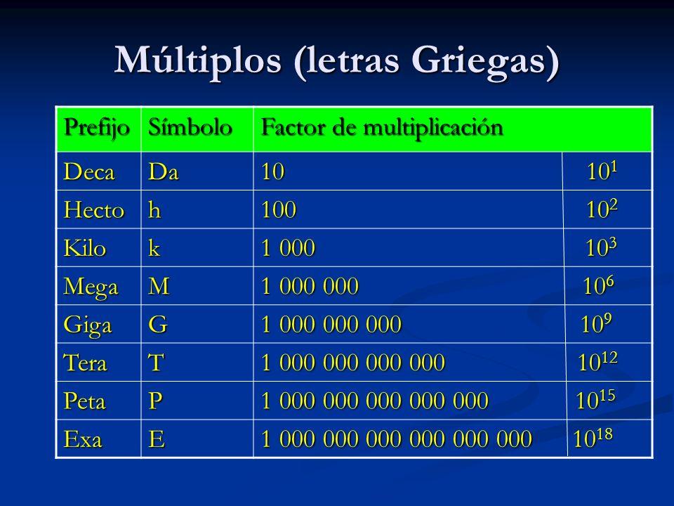 Múltiplos (letras Griegas) PrefijoSímbolo Factor de multiplicación DecaDa 10 10 1 Hectoh 100 10 2 Kilok 1 000 10 3 MegaM 1 000 000 10 6 GigaG 1 000 00