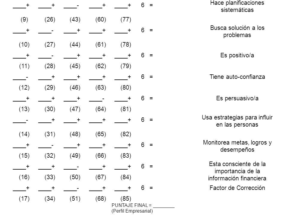 Opción para las declaracionesPuntajeCaracterística ____+ ____-____+ 6 =Muestra iniciativa (1)(18)(35)(52)(69) ____- (2) ____+ (19) ____+ (36) ____+ (5