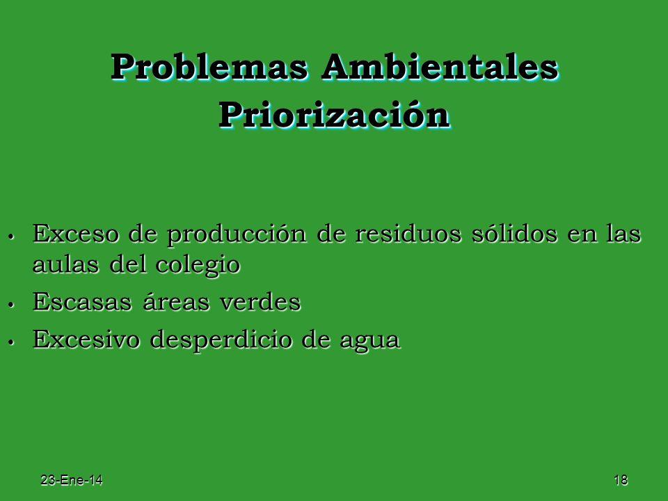 23-Ene-1418 Problemas Ambientales Priorización Exceso de producción de residuos sólidos en las aulas del colegio Exceso de producción de residuos sóli