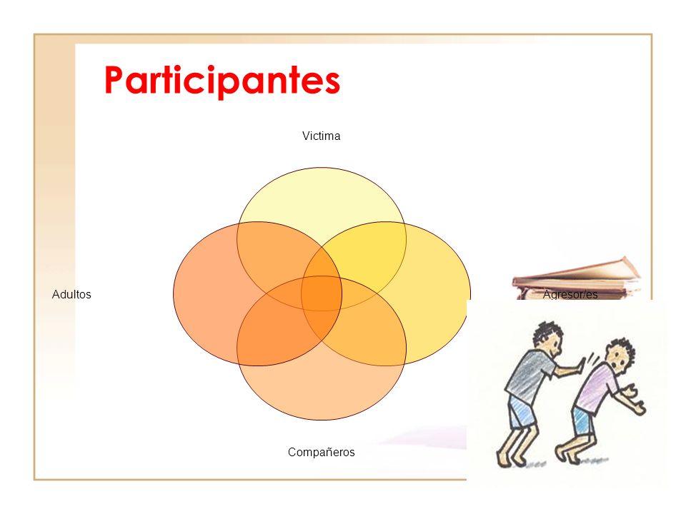 Participantes Victima Agresor/es Compañeros Adultos