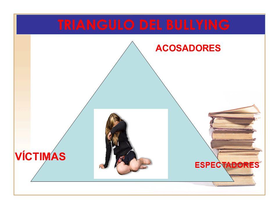 TRIANGULO DEL BULLYING ACOSADORES VÍCTIMAS ESPECTADORES