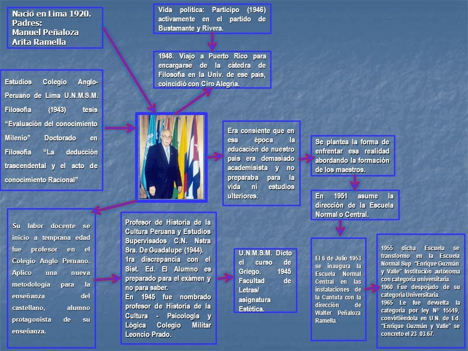 Nació en Lima 1920. Padres: Manuel Peñaloza Arita Ramella Estudios Colegio Anglo- Peruano de Lima U.N.M.S.M. Filosofía (1943) tesis Evaluación del con