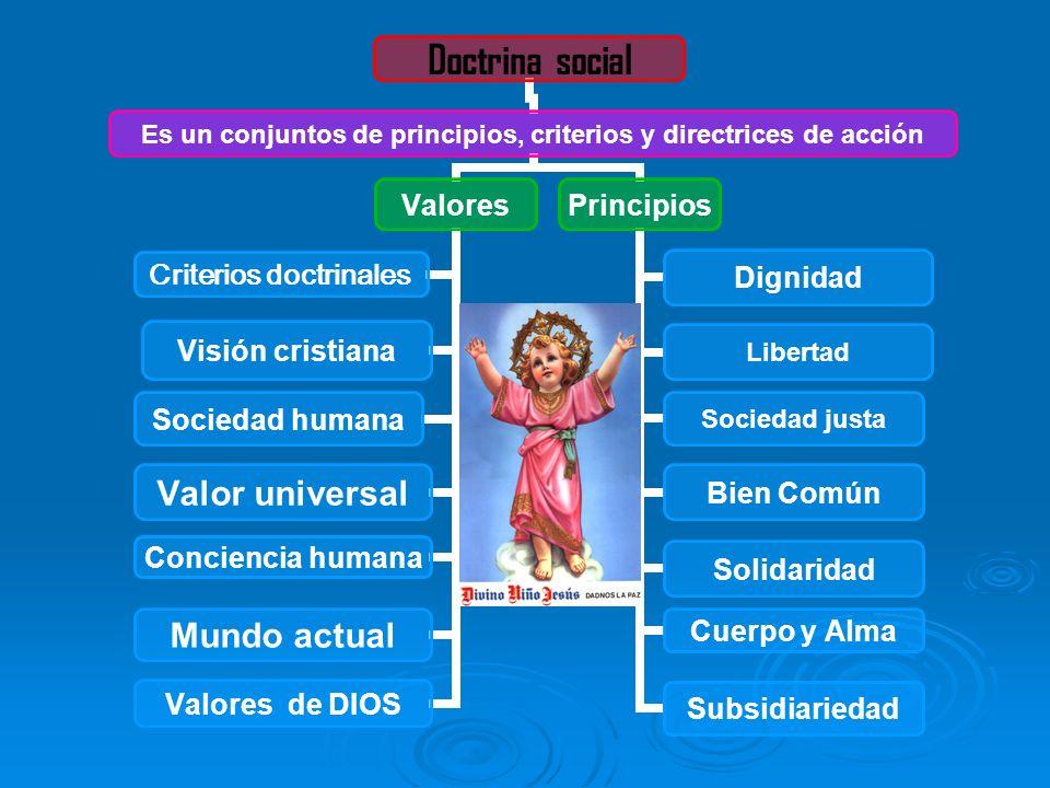 Doctrina social Es un conjuntos de principios, criterios y directrices de acción Valores Criterios doctrinales Visión cristiana Sociedad humana Valor