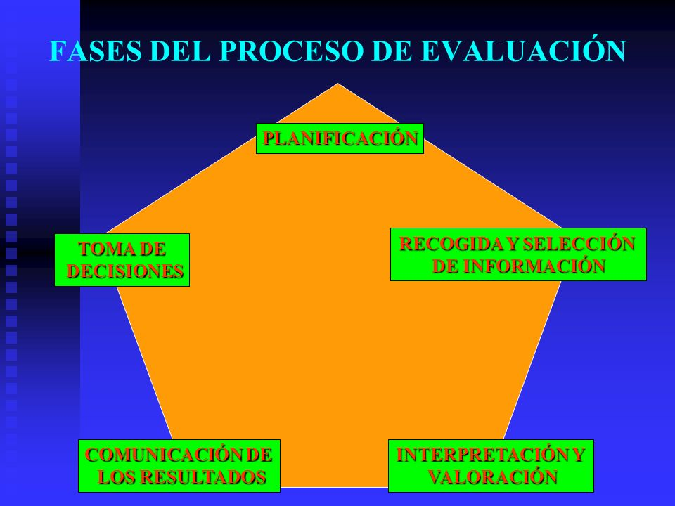FASES DEL PROCESO DE EVALUACIÓN PLANIFICACIÓN RECOGIDA Y SELECCIÓN DE INFORMACIÓN INTERPRETACIÓN Y VALORACIÓN VALORACIÓN TOMA DE DECISIONES DECISIONES