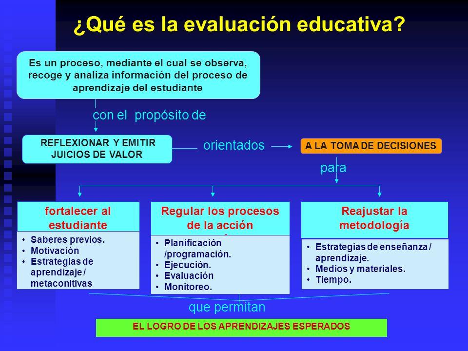 REFLEXIONAR Y EMITIR JUICIOS DE VALOR A LA TOMA DE DECISIONES con el propósito de orientados para fortalecer al estudiante Regular los procesos de la