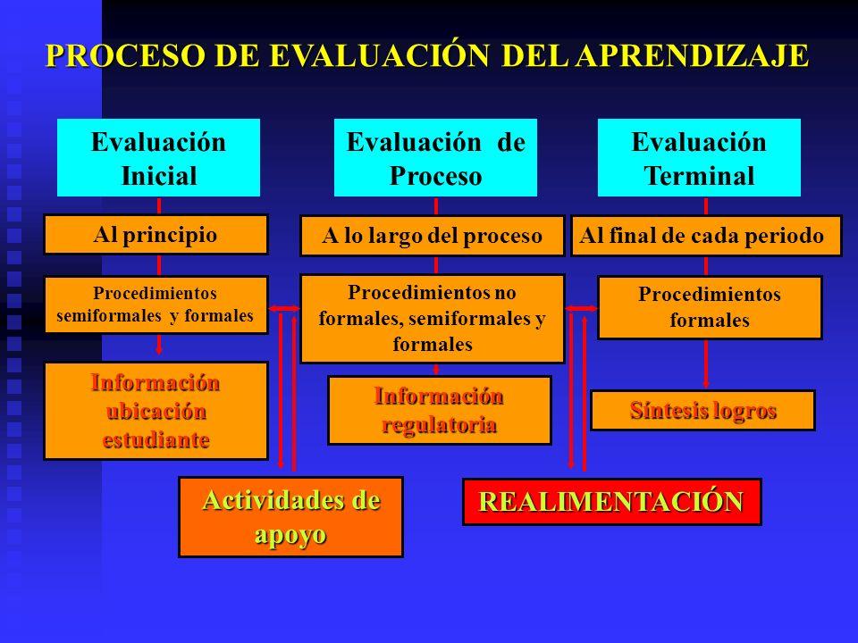 Al principio Procedimientos semiformales y formales Información ubicación estudiante A lo largo del proceso Información regulatoria Al final de cada p