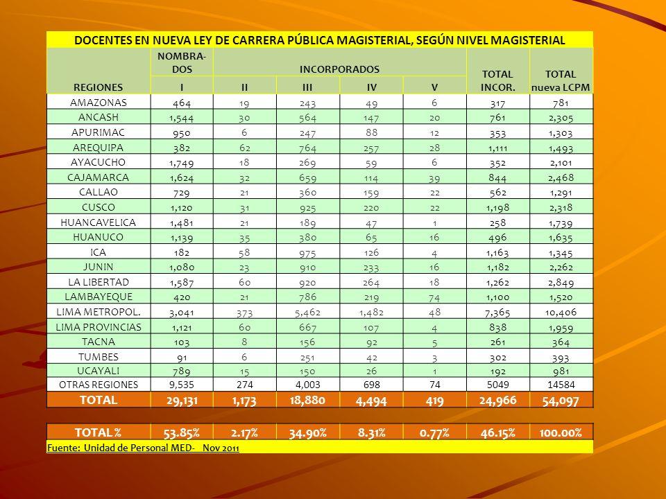DOCENTES EN NUEVA LEY DE CARRERA PÚBLICA MAGISTERIAL, SEGÚN NIVEL MAGISTERIAL REGIONES NOMBRA- DOSINCORPORADOS TOTAL INCOR. TOTAL nueva LCPM IIIIIIIVV