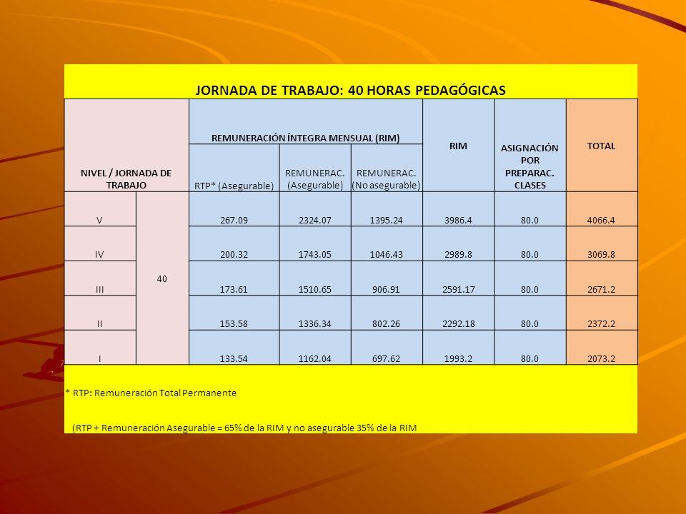 JORNADA DE TRABAJO: 40 HORAS PEDAGÓGICAS NIVEL / JORNADA DE TRABAJO REMUNERACIÓN ÍNTEGRA MENSUAL (RIM) RIM ASIGNACIÓN POR PREPARAC. CLASES TOTAL RTP*