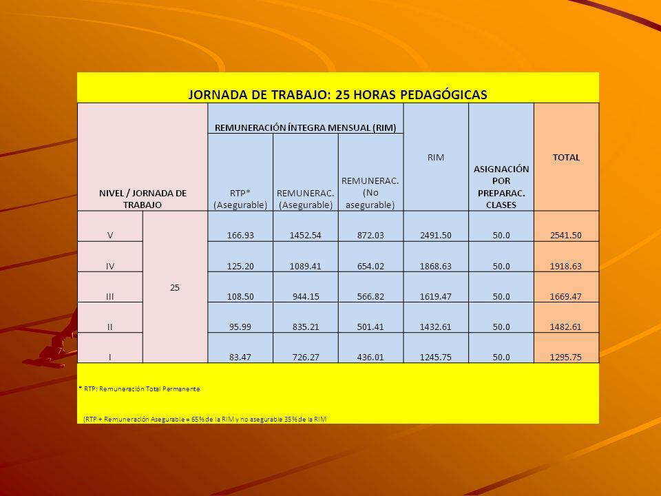 JORNADA DE TRABAJO: 25 HORAS PEDAGÓGICAS NIVEL / JORNADA DE TRABAJO REMUNERACIÓN ÍNTEGRA MENSUAL (RIM) RIM ASIGNACIÓN POR PREPARAC. CLASES TOTAL RTP*