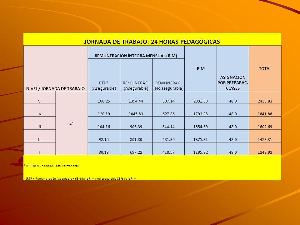JORNADA DE TRABAJO: 24 HORAS PEDAGÓGICAS NIVEL / JORNADA DE TRABAJO REMUNERACIÓN ÍNTEGRA MENSUAL (RIM) RIM ASIGNACIÓN POR PREPARAC. CLASES TOTAL RTP*