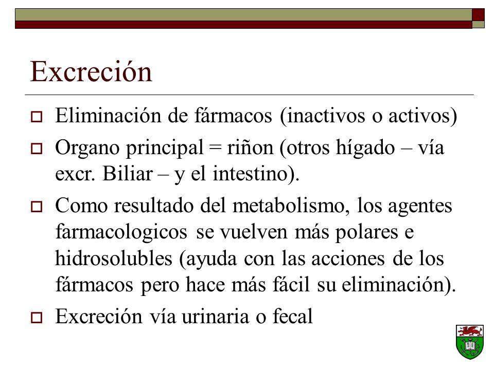Excreción Eliminación de fármacos (inactivos o activos) Organo principal = riñon (otros hígado – vía excr.