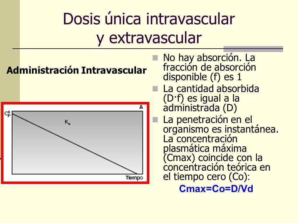 Dosis única intravascular y extravascular No hay absorción. La fracción de absorción disponible (f) es 1 La cantidad absorbida (D·f) es igual a la adm