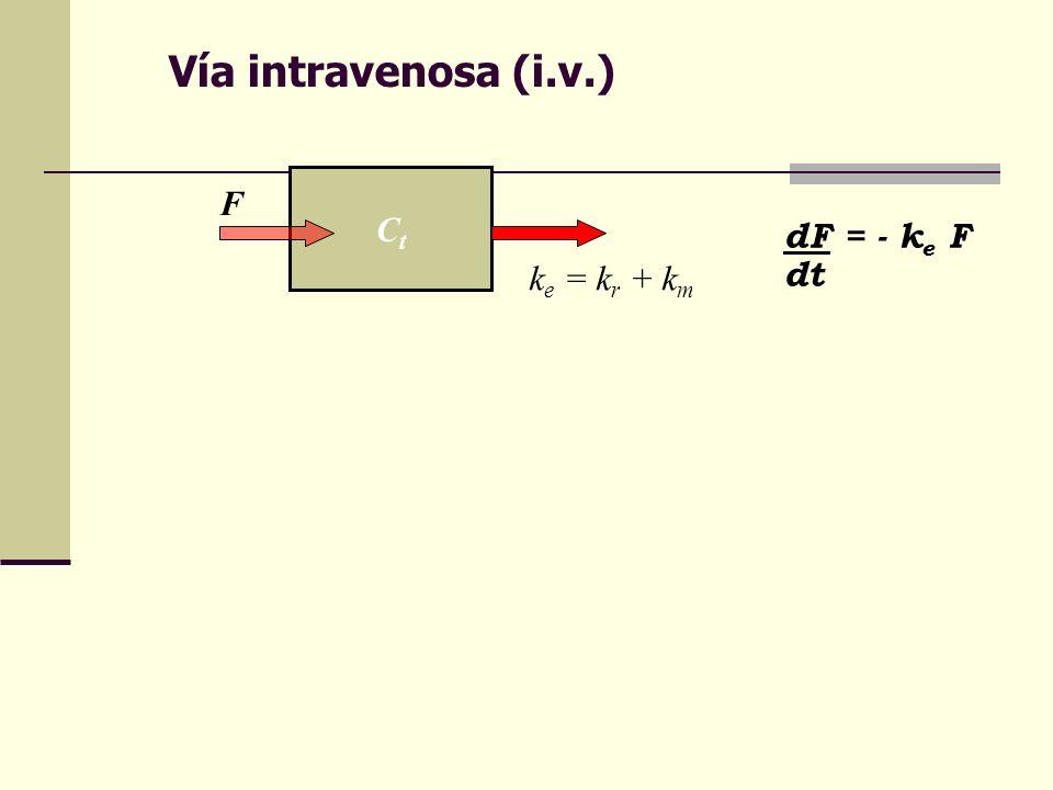 Vía intravenosa (i.v.) CtCt F k e = k r + k m dF = - k e F dt