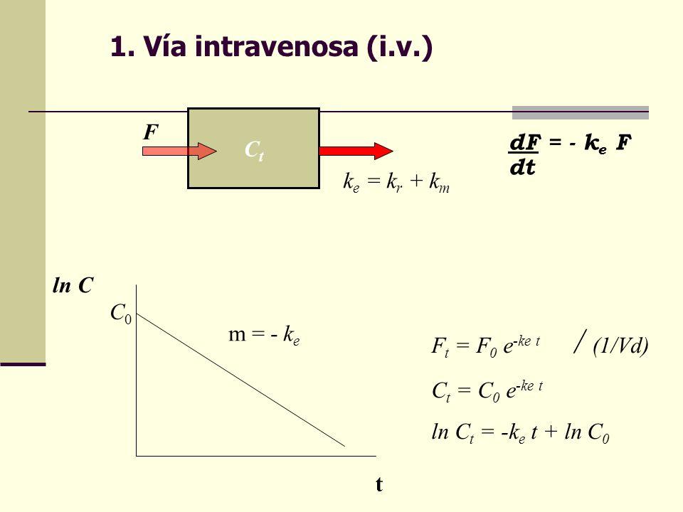 1. Vía intravenosa (i.v.) ln C m = - k e C0C0 t F t = F 0 e -ke t / (1/Vd) C t = C 0 e -ke t ln C t = -k e t + ln C 0 CtCt F k e = k r + k m dF = - k