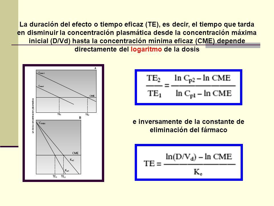 La duración del efecto o tiempo eficaz (TE), es decir, el tiempo que tarda en disminuir la concentración plasmática desde la concentración máxima inic