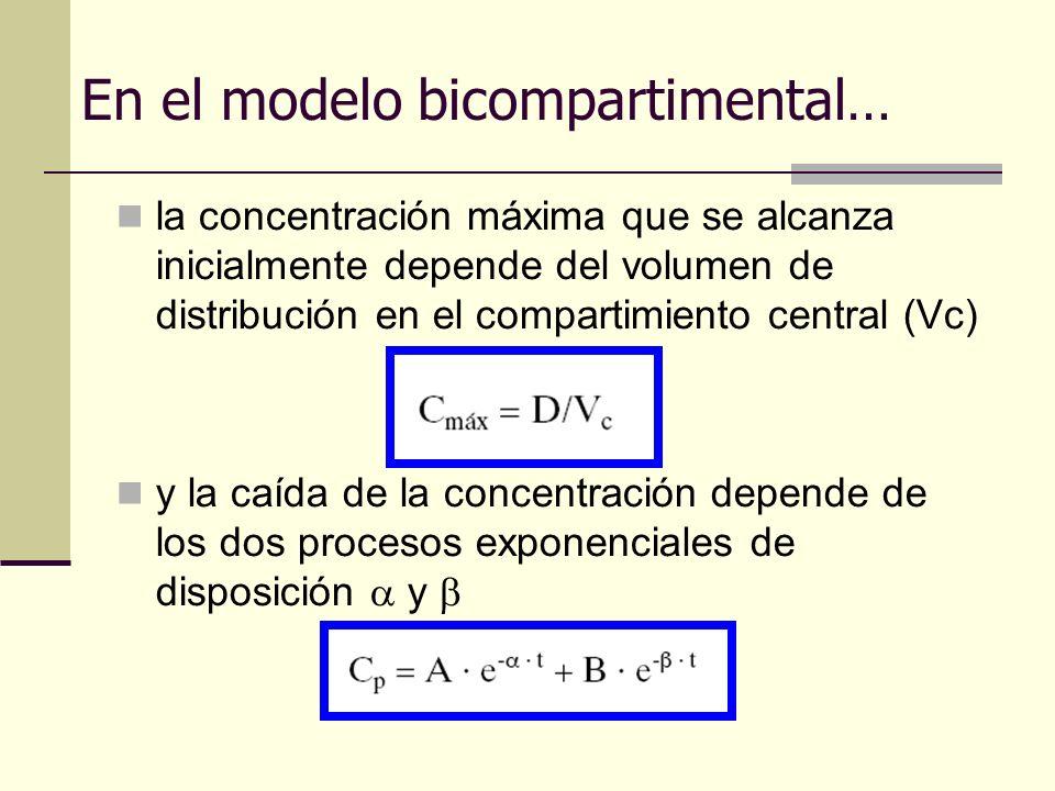 En el modelo bicompartimental… la concentración máxima que se alcanza inicialmente depende del volumen de distribución en el compartimiento central (V