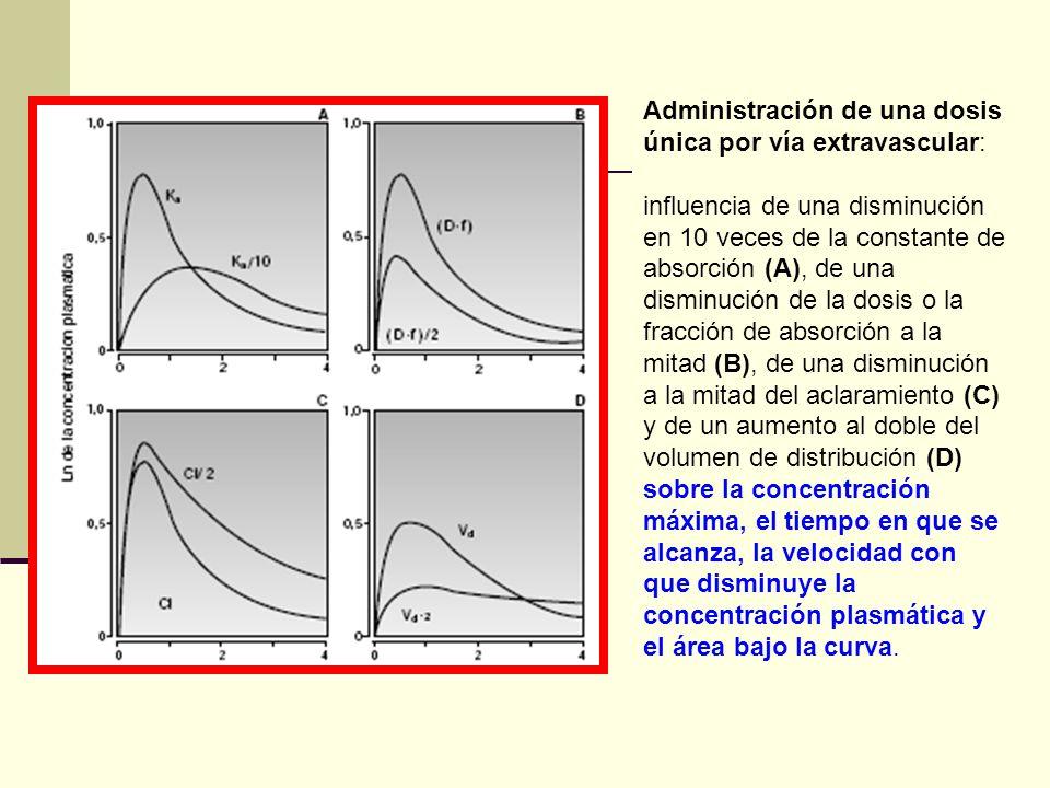 Administración de una dosis única por vía extravascular: influencia de una disminución en 10 veces de la constante de absorción (A), de una disminució