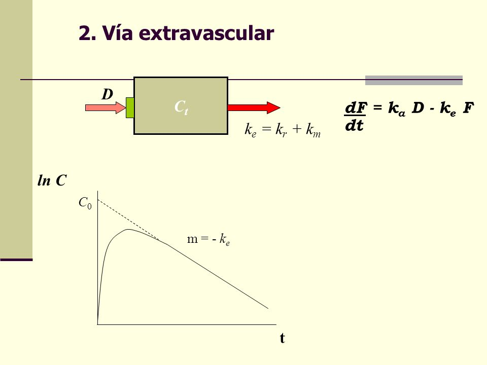 2. Vía extravascular CtCt D k e = k r + k m dF = k a D - k e F dt ln C m = - k e C0C0 t