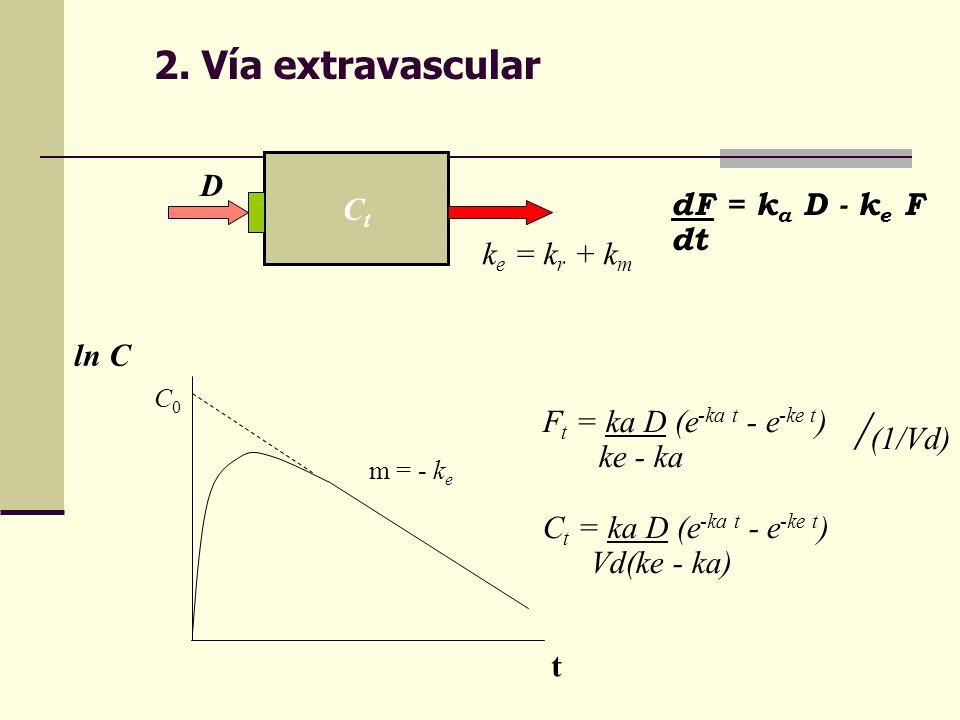 2. Vía extravascular F t = ka D (e -ka t - e -ke t ) ke - ka C t = ka D (e -ka t - e -ke t ) Vd(ke - ka) CtCt D k e = k r + k m dF = k a D - k e F dt