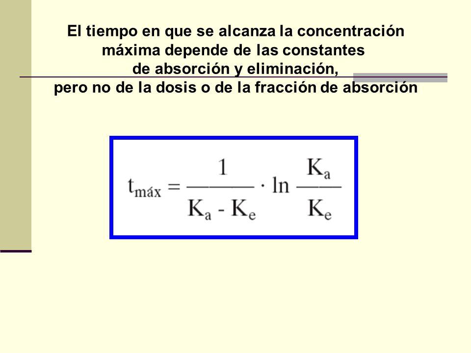 El tiempo en que se alcanza la concentración máxima depende de las constantes de absorción y eliminación, pero no de la dosis o de la fracción de abso
