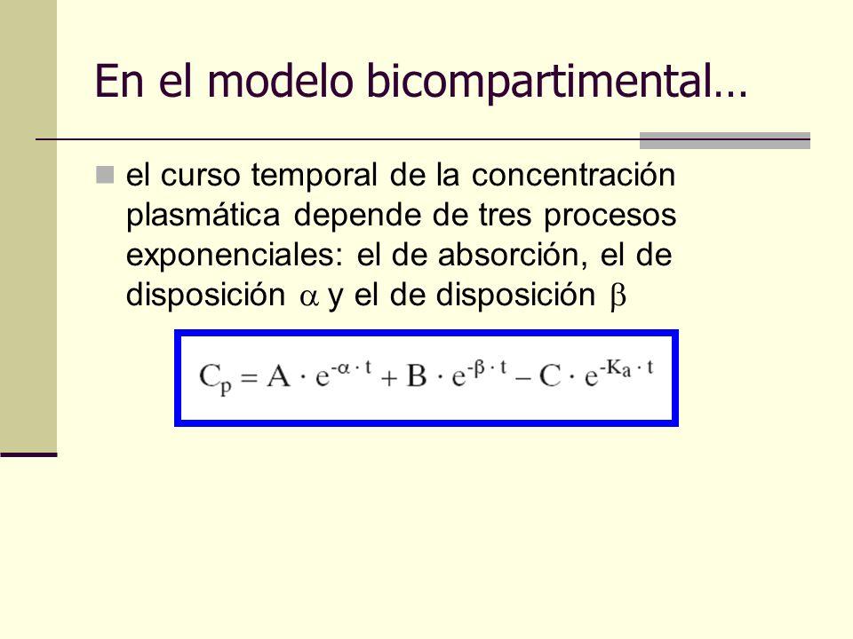 el curso temporal de la concentración plasmática depende de tres procesos exponenciales: el de absorción, el de disposición y el de disposición En el