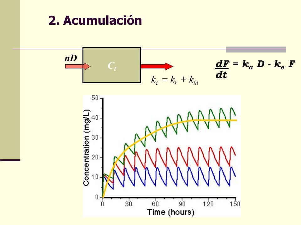 2. Acumulación CtCt nD k e = k r + k m dF = k a D - k e F dt