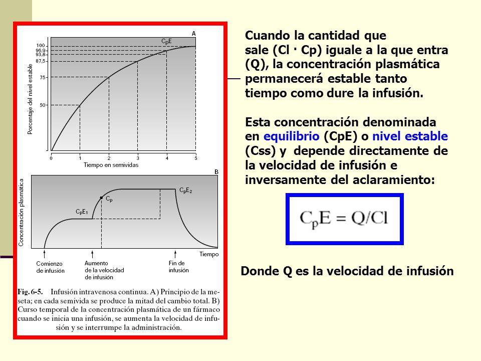 Cuando la cantidad que sale (Cl · Cp) iguale a la que entra (Q), la concentración plasmática permanecerá estable tanto tiempo como dure la infusión. E