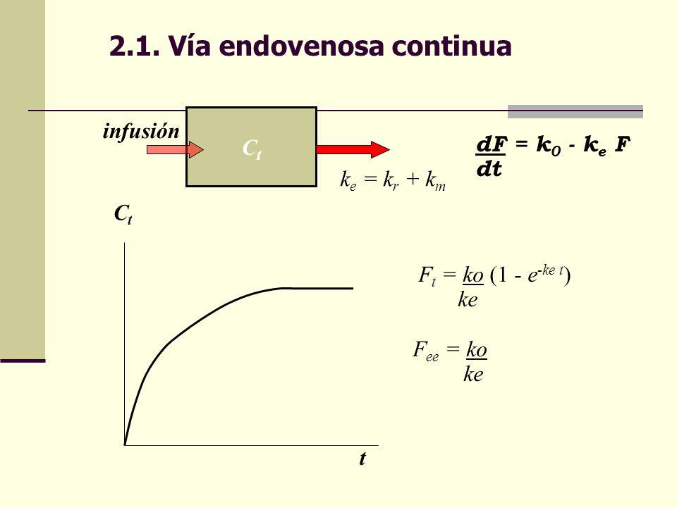 2.1. Vía endovenosa continua CtCt k e = k r + k m dF = k 0 - k e F dt F t = ko (1 - e -ke t ) ke F ee = ko ke CtCt t infusión