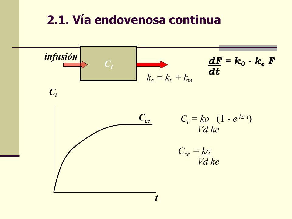 2.1. Vía endovenosa continua CtCt k e = k r + k m dF = k 0 - k e F dt C t = ko (1 - e -ke t ) Vd ke C ee = ko Vd ke CtCt t C ee infusión