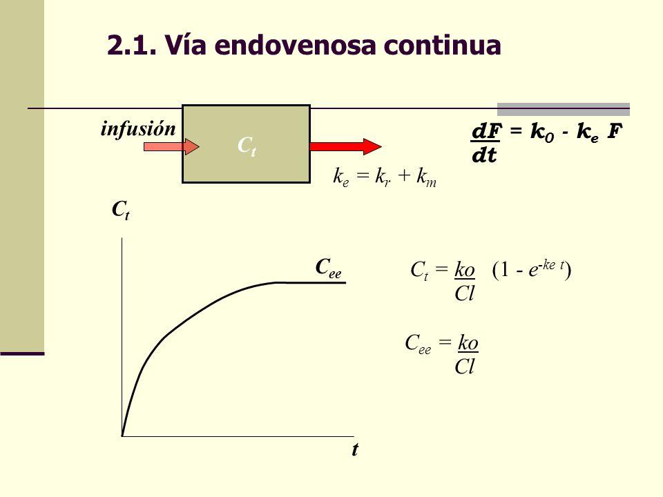 2.1. Vía endovenosa continua CtCt k e = k r + k m dF = k 0 - k e F dt C t = ko (1 - e -ke t ) Cl C ee = ko Cl CtCt t C ee infusión