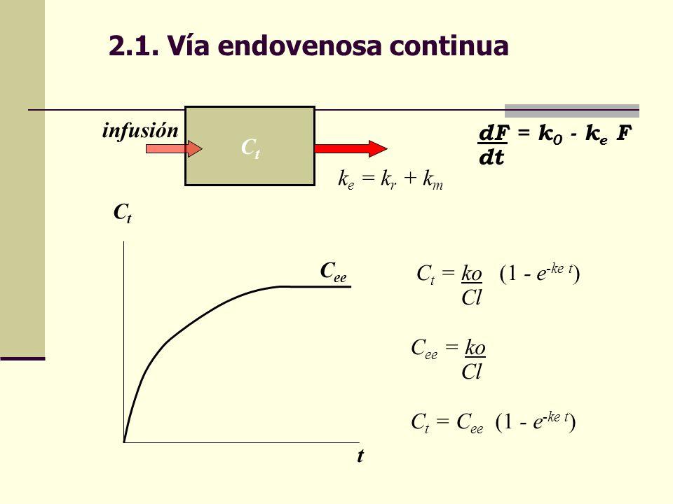 2.1. Vía endovenosa continua CtCt k e = k r + k m dF = k 0 - k e F dt C t = ko (1 - e -ke t ) Cl C ee = ko Cl C t = C ee (1 - e -ke t ) CtCt t C ee in