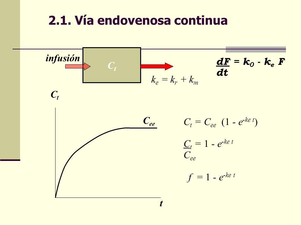 2.1. Vía endovenosa continua CtCt k e = k r + k m dF = k 0 - k e F dt C t = C ee (1 - e -ke t ) C t = 1 - e -ke t C ee f = 1 - e -ke t CtCt t C ee inf