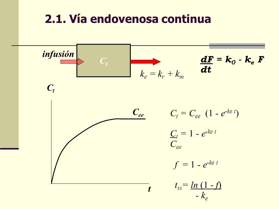 2.1. Vía endovenosa continua CtCt infusión k e = k r + k m dF = k 0 - k e F dt C t = C ee (1 - e -ke t ) C t = 1 - e -ke t C ee f = 1 - e -ke t t ss =
