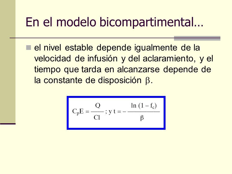 En el modelo bicompartimental… el nivel estable depende igualmente de la velocidad de infusión y del aclaramiento, y el tiempo que tarda en alcanzarse