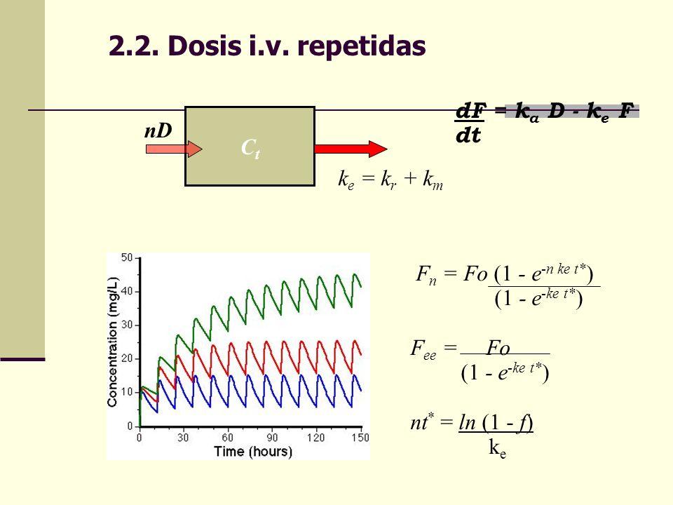 2.2. Dosis i.v. repetidas CtCt nD k e = k r + k m dF = k a D - k e F dt F n = Fo (1 - e -n ke t* ) (1 - e -ke t* ) F ee = Fo (1 - e -ke t* ) nt * = ln