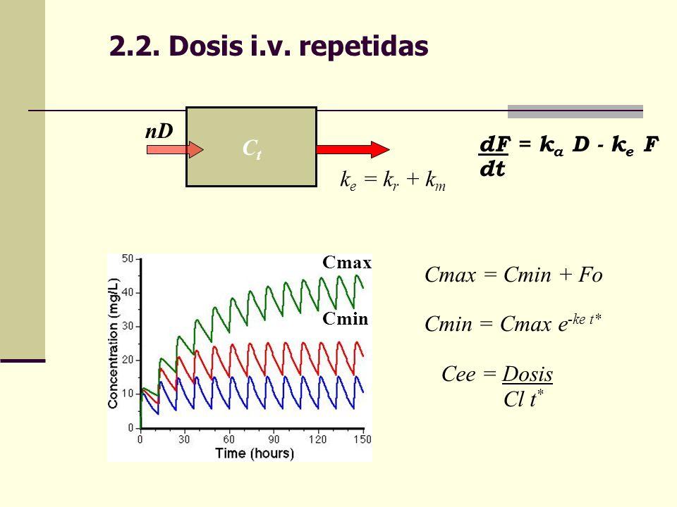 2.2. Dosis i.v. repetidas CtCt nD k e = k r + k m dF = k a D - k e F dt Cmax Cmin Cmax = Cmin + Fo Cmin = Cmax e -ke t* Cee = Dosis Cl t *