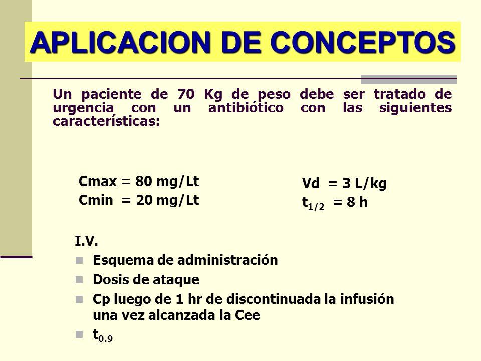 Un paciente de 70 Kg de peso debe ser tratado de urgencia con un antibiótico con las siguientes características: I.V. Esquema de administración Dosis