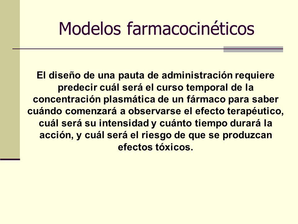 Modelos farmacocinéticos El diseño de una pauta de administración requiere predecir cuál será el curso temporal de la concentración plasmática de un f