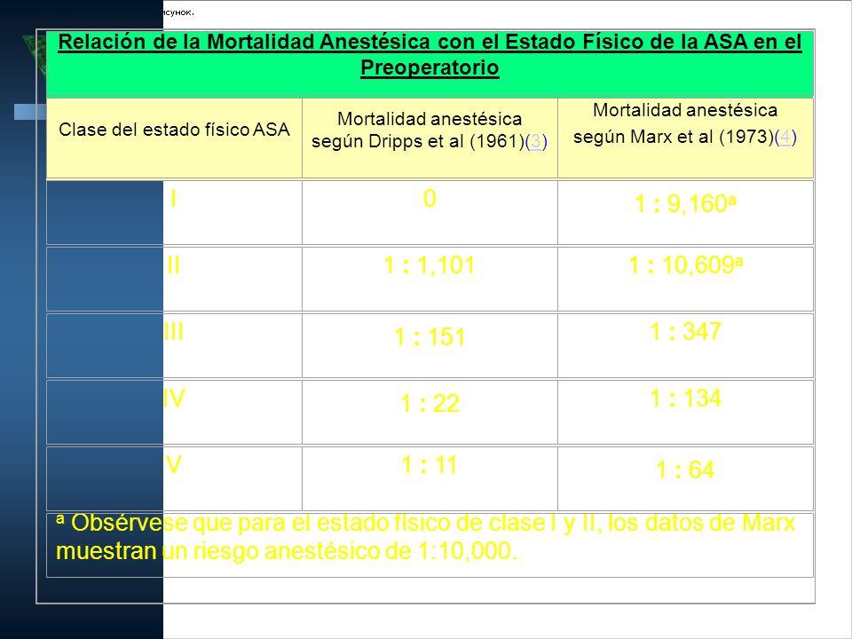 Relación de la Mortalidad Anestésica con el Estado Físico de la ASA en el Preoperatorio Clase del estado físico ASA Mortalidad anestésica según Dripps